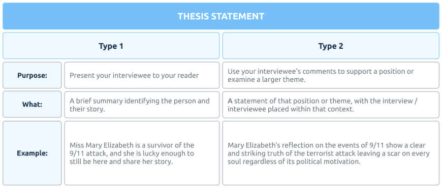 Interview essay thesis statement