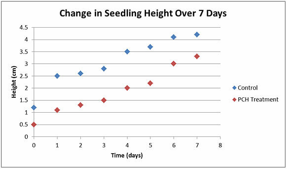 A graph of change in seedling height over 7 days and within 4.5 cm that tracks the control and PCH treatment factors.