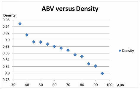 A scatter gram of a range of percent alcohol, measured as alcohol by volume (ABV) and density of the mixture.