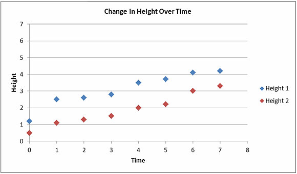 A suboptimal line graph of changes in height over time. Made to demonstrate an example of a poor graph.