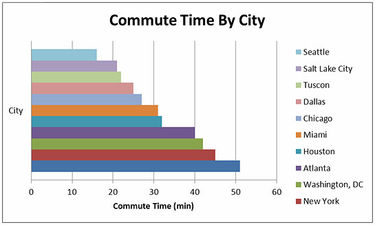 Graph that shows commute time by city, the names of the cities are places horizontally in order to show the trend upward.